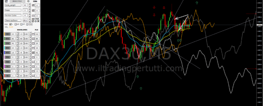 OPERATIVITA' DEL 30 MAGGIO 2019 – DAX (Pomeriggio) 2* trade