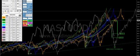 NASDAQ – Analisi ciclica di medio periodo